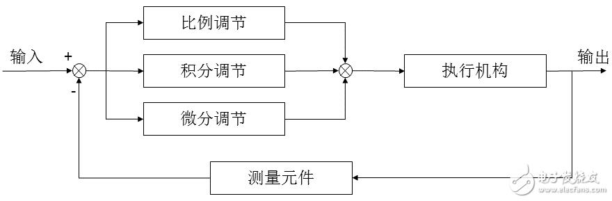 【STSPIN32F0601 電機控制板試用體驗連載】驅動電機旋轉-BLDC閉環控制方式