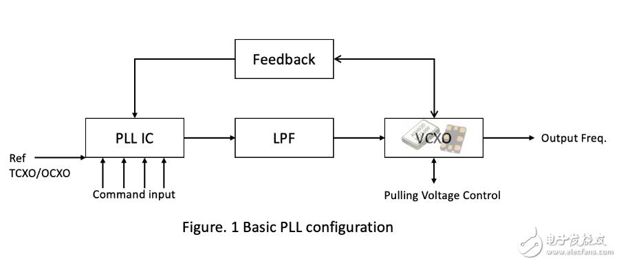壓控振蕩器VCXO系列