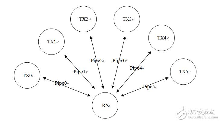 SI24R1多对一通信功能(ACK模式,ACK不带PAYLOAD)