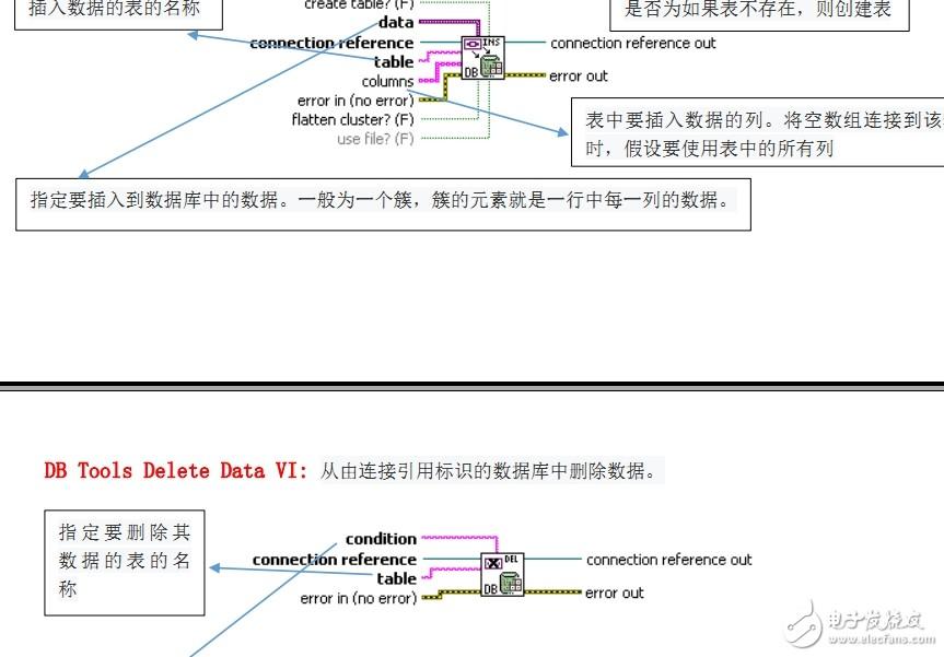 labview數據庫函數詳解