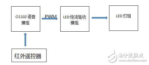 基于语音AI芯片CI1102的PWM调光LED灯控方案分享