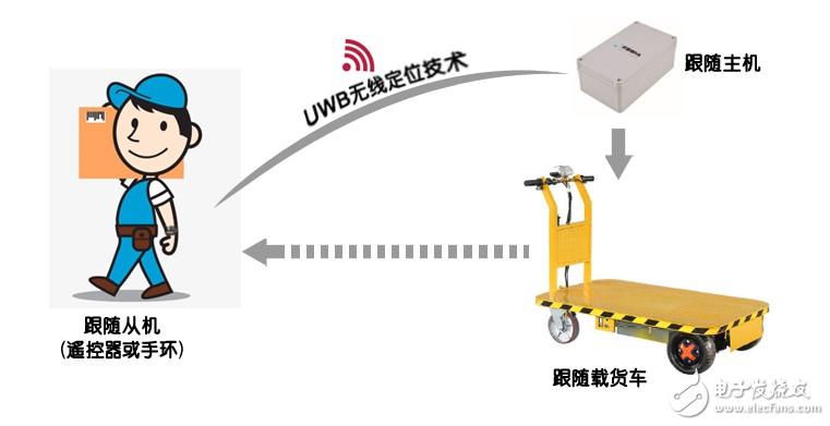 永奉科技智能跟随平板车/搬运车介绍