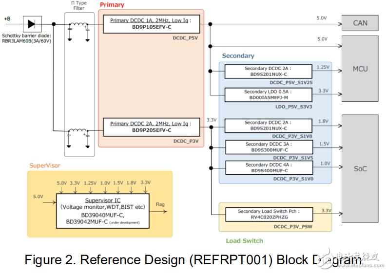 ROHM具有电压监控功能8个系统电源树参考设计白皮书