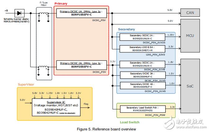 ROHM电源树参考设计:参考板和EMC测试报告
