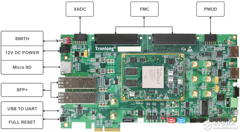 基于Xilinx Kintex-7系列FPGA高端设计的TLK7-EVM评估板简介