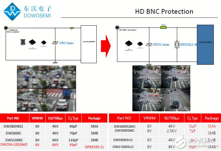 HD-BNC接口靜電浪涌保護