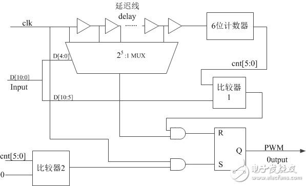 计数比较器和延迟线混合结构生成PWM信号的verilog代码