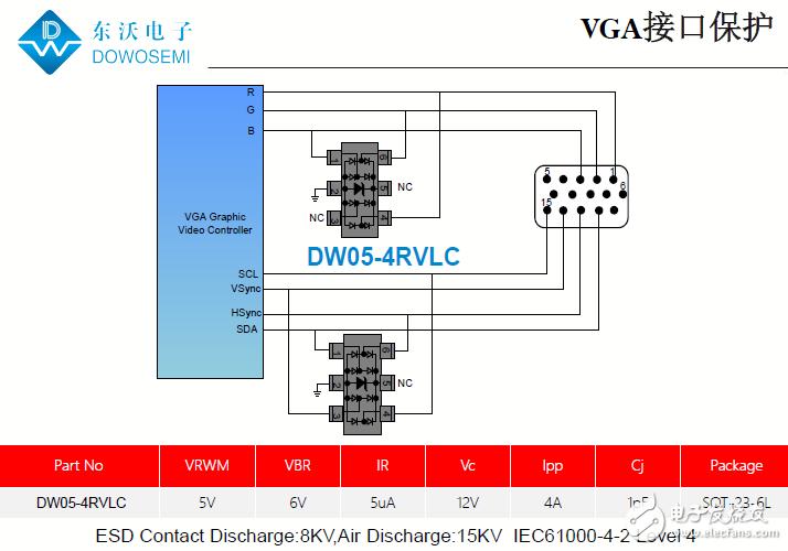 低电容TVS管阵列DW05-4RVLC在VGA接口静电防护中的应用