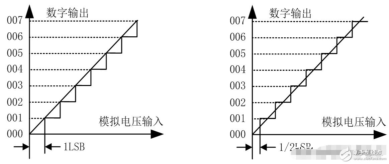 A/D转换器的主要技术指标