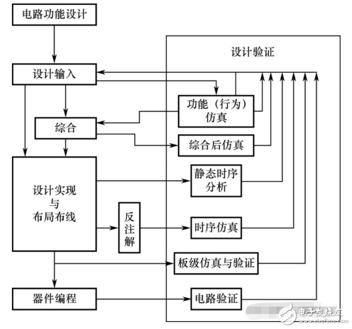 FPGA的設計流程