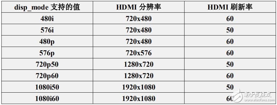 香橙派Zero2电视盒子开发板连接HDMI如何修改分辨率