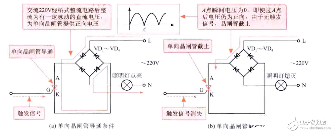 單向晶閘管和雙向晶閘管的基本特性