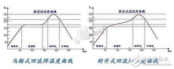 SMT回流焊的温度曲线解析