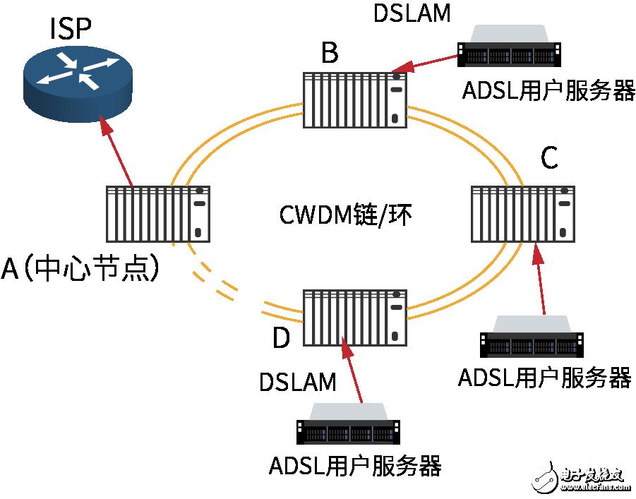 CWDM/DWDM系统应用方案