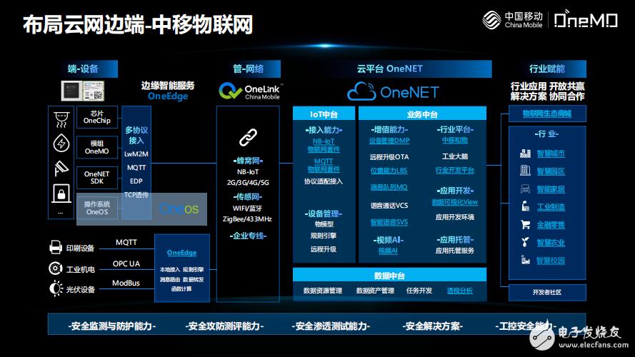 中移物联网2020第七届中国IoT大会的演讲资料