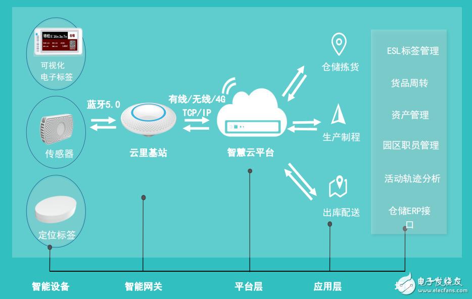 云里物里2020第七届中国IoT大会智慧工业场景方案资料