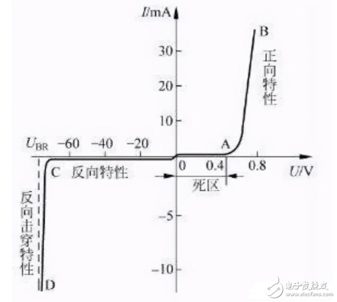 二极管为什么能改变电流?