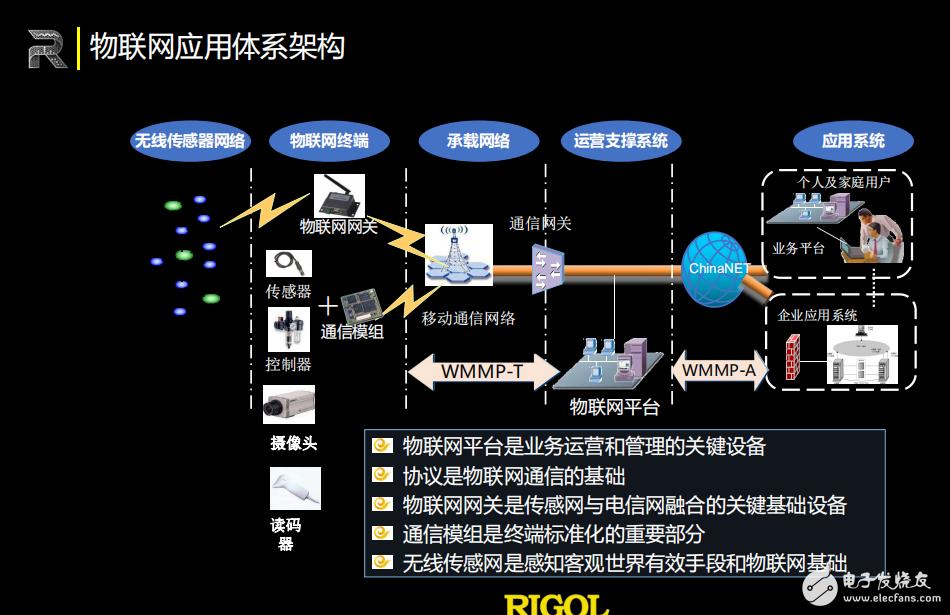 中国IoT大会普源精电基于物联网标准应用的测试与挑战