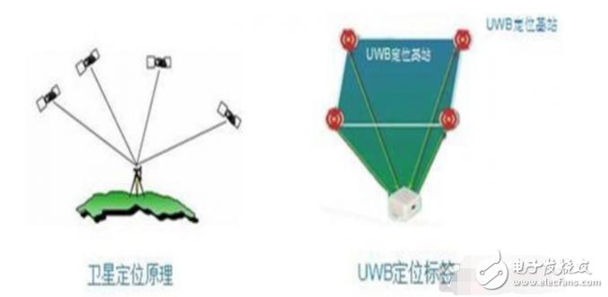 UWB超宽带系统和传统的窄带系统的区别是什么