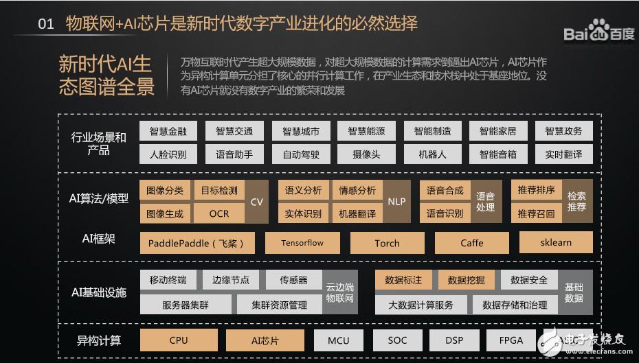 2020第七屆中國IoT大會百度人臉&行為檢測的軟硬一體方案