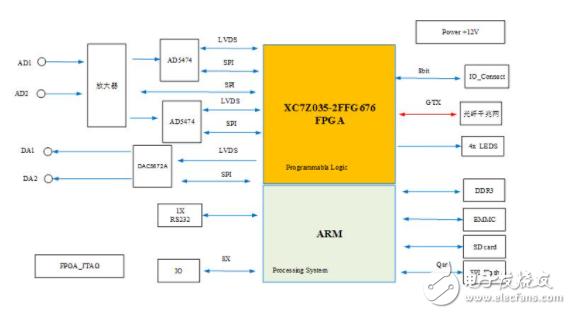 ZYNQ板卡的主要技術指標和軟件內容