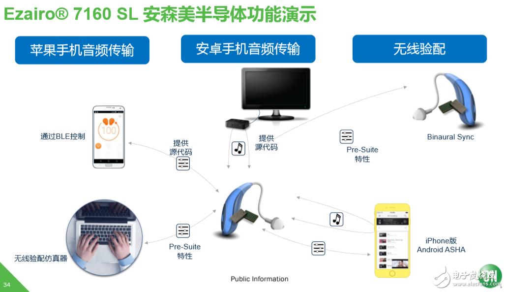 2020第七届中国IoT大会安森美半导体物联网方案介绍
