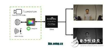 AR0237IR图像传感器推动3D成像技术的发展