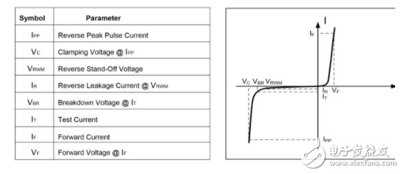 ESD靜電保護二極管的特性/參數及應用