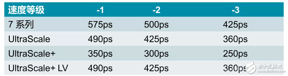 FPGA初學者做時序的約束技巧