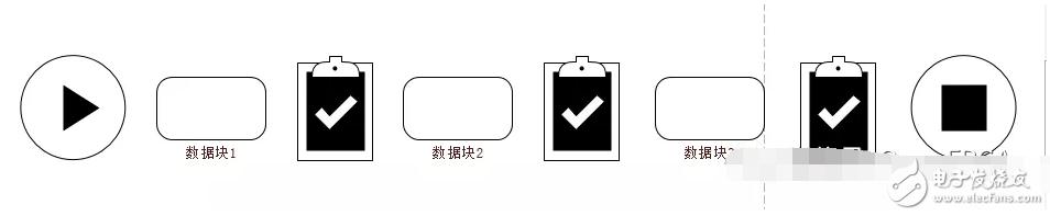 DMA內部寄存器的讀寫方式和應用場合
