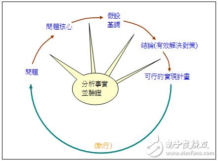 高焕堂老师AI教程:思考技术与创新能力