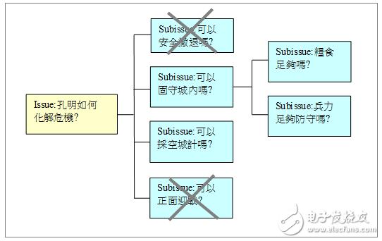 高焕堂老师AI教程:介绍MECE