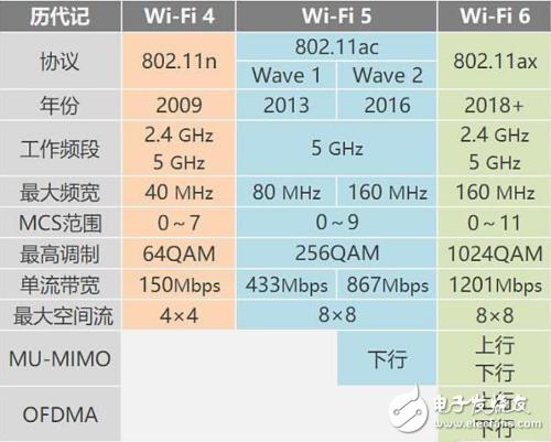 Wifi6比Wifi5到底强多少