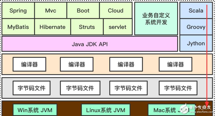 Jvm的整体结构和特点