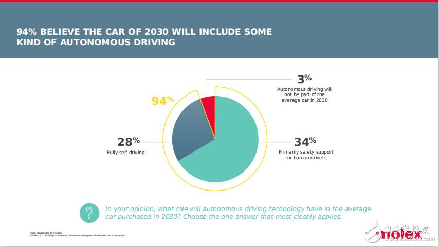 "Molex莫仕就""未来汽车""发布全球汽车调研结果,一起来看看都有什么内容吧!!"