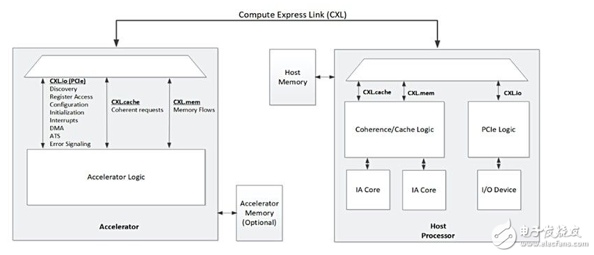 PCIe的SmartNIC如何改变方案加速规则