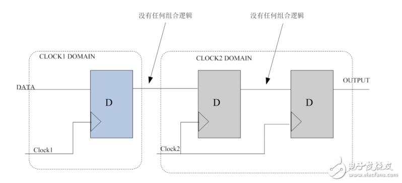 三种跨时钟域处理的方法