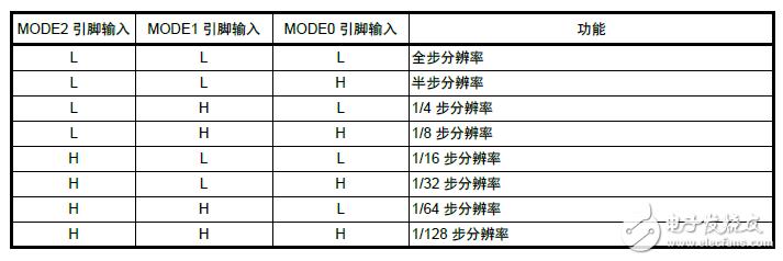 【MTO-EV033开发板试用体验连载】之主要技术指标测试