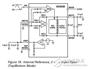 AD9280采用0-2V模式,如果输入的采样电压范围为0-1V,那么对应的数字输出量是多少