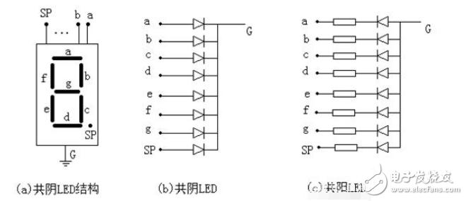 使用单片机来控制数码管显示不同数字