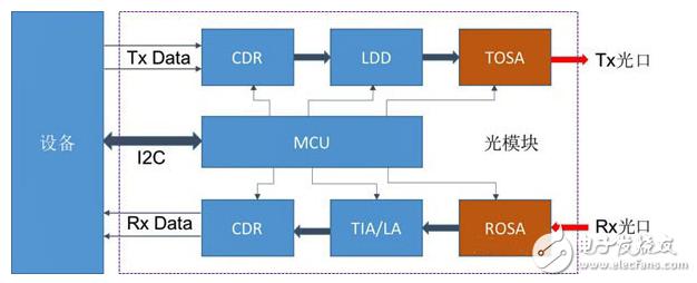 光模块的核心器件分别包含哪些?