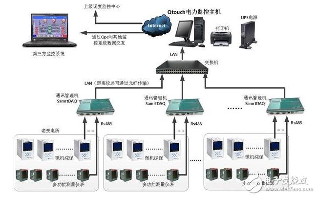后台监控系统的功能作用介绍