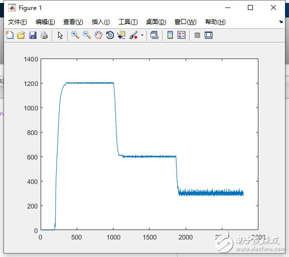 BLDC速度闭环PID为什么高速误差小,低速误差大?