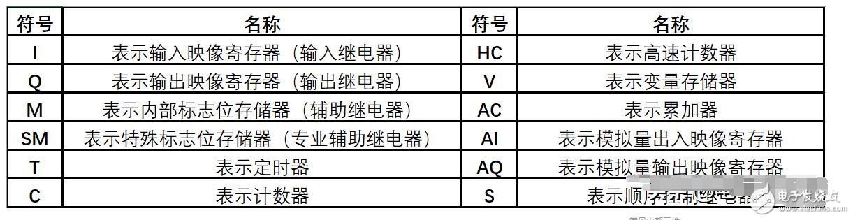 CPU22X系列PLC内部元件介绍