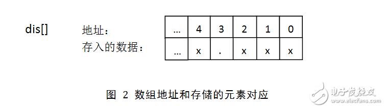 [技术]工控开发中怎么用按键输入有小数点的数据并显示 成都电路板设计
