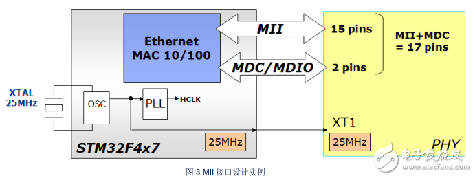 STM32 以太网电路设计注意事项