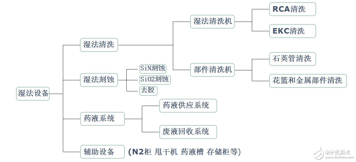 湿法设备分类及槽体材质