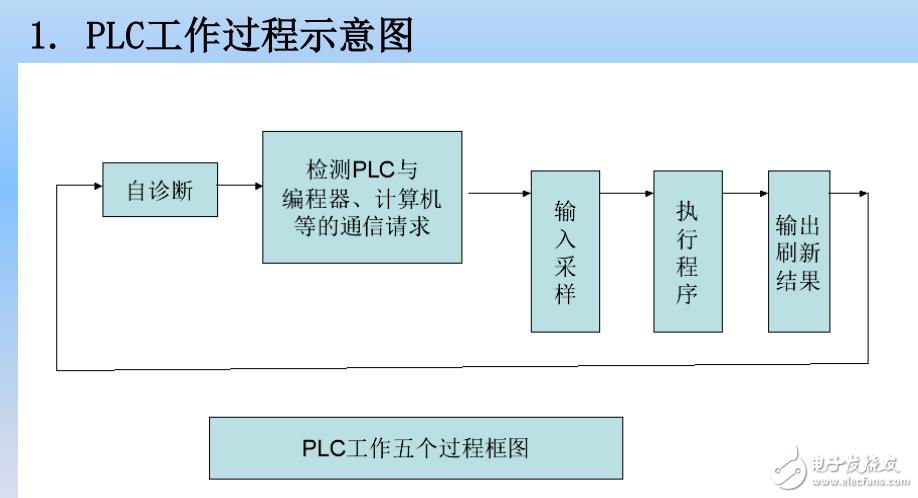 PLC的工作过程及扫描过程