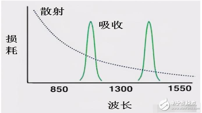 光纤中常见的波长,为何选择这些波长?