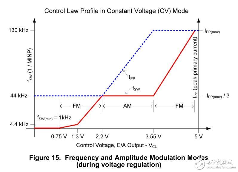 UC28700如何实现恒流和恒压控制呢